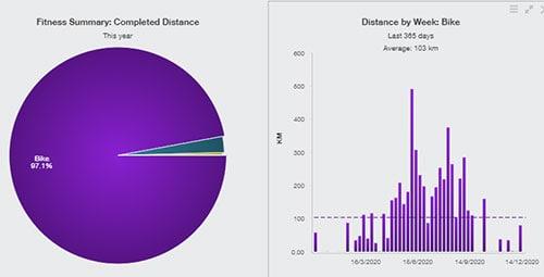 cycling charts